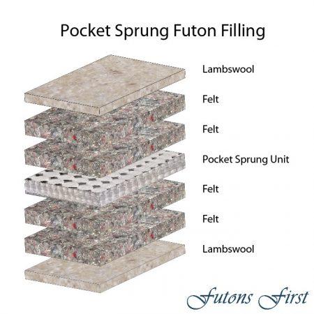 Pocket Sprung Futon Mattress layers