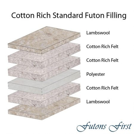 Cotton Rich Standard layers