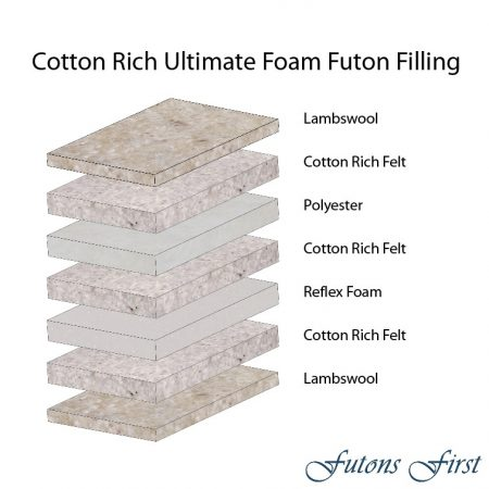 Cotton Rich Ultimate Foam layers