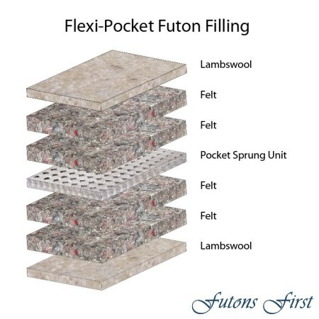 Flexi-Pocket Futon Mattress layers