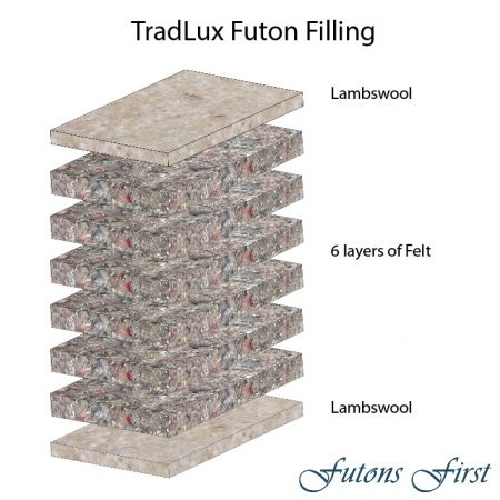 TradLux Futon mattress layers