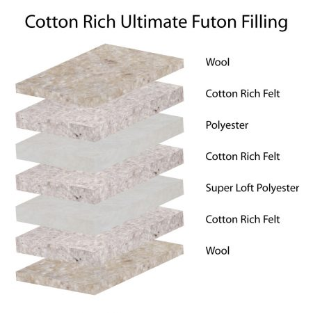 Cotton Rich Ultimate