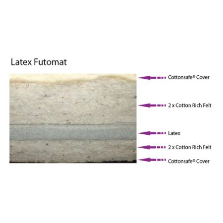 Latex Futomat Mattress layers