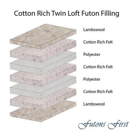 Cotton Rich Twin Loft layers