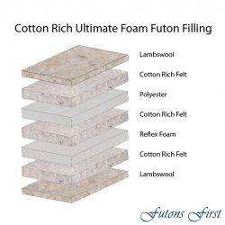 Ultimate Foam Futon Mattress