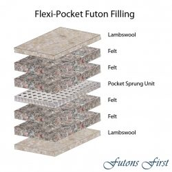 Flexi-Pocket Futon Mattress