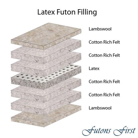 Latex Futon Mattress layers