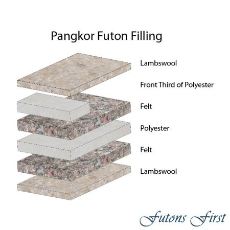 Pangkor Futon Mattress layers