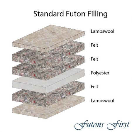 Standard Futon Mattress layers